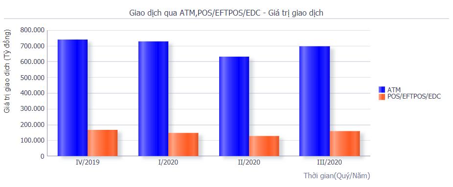 Số lượng giao dịch thanh toán phi tiền mặt tăng vọt trong quí III/2020 - Ảnh 3.