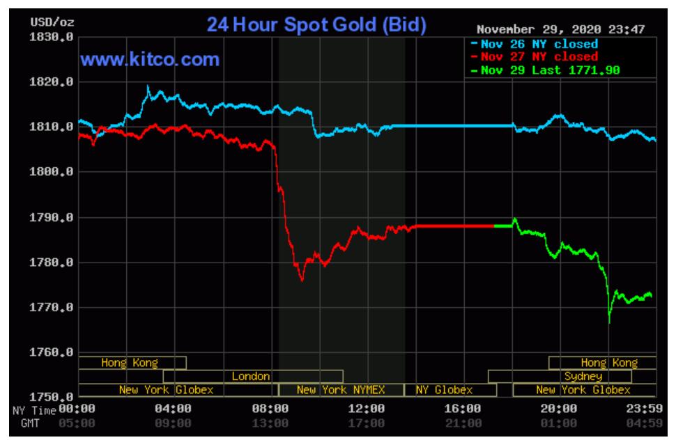 Giá vàng SJC rớt đến 2,6 triệu đồng/lượng, người mua lỗ hơn 3 triệu đồng trong tháng 11 - Ảnh 3.