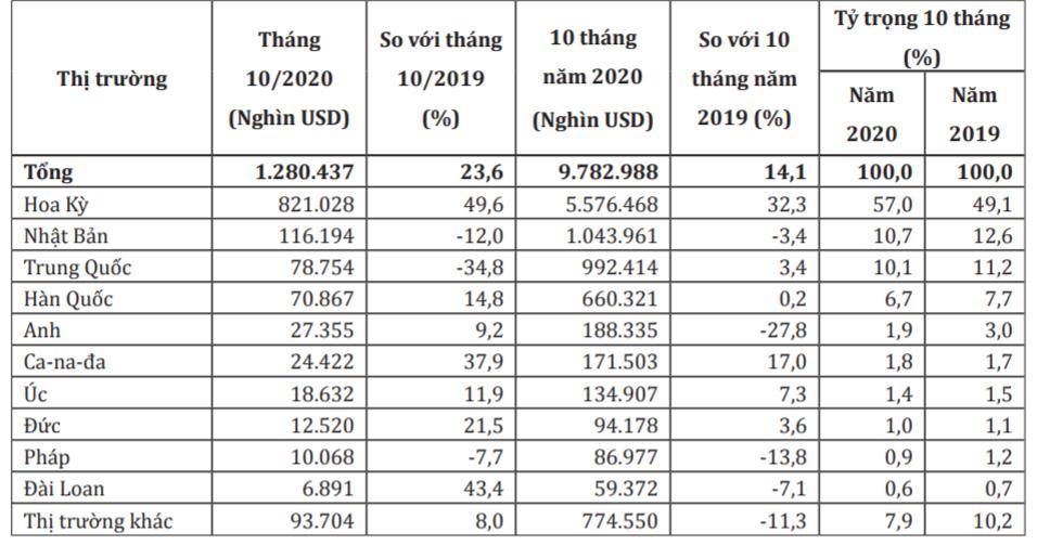 Xuất khẩu gỗ sang Canada tăng trưởng hai con số nhờ tận dụng lợi thế từ CPTPP - Ảnh 2.