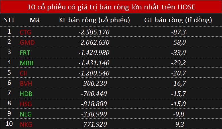 Phiên 30/11: Khối ngoại mua ròng hơn 130 tỉ đồng, đẩy mạnh gom chứng chỉ quĩ VFMVN Diamond ETF - Ảnh 2.