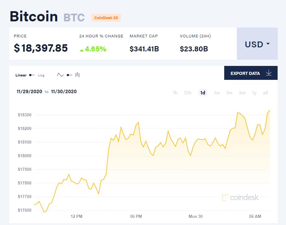 Chỉ số giá bitcoin hôm nay 30/11. (Nguồn: CoinDesk).