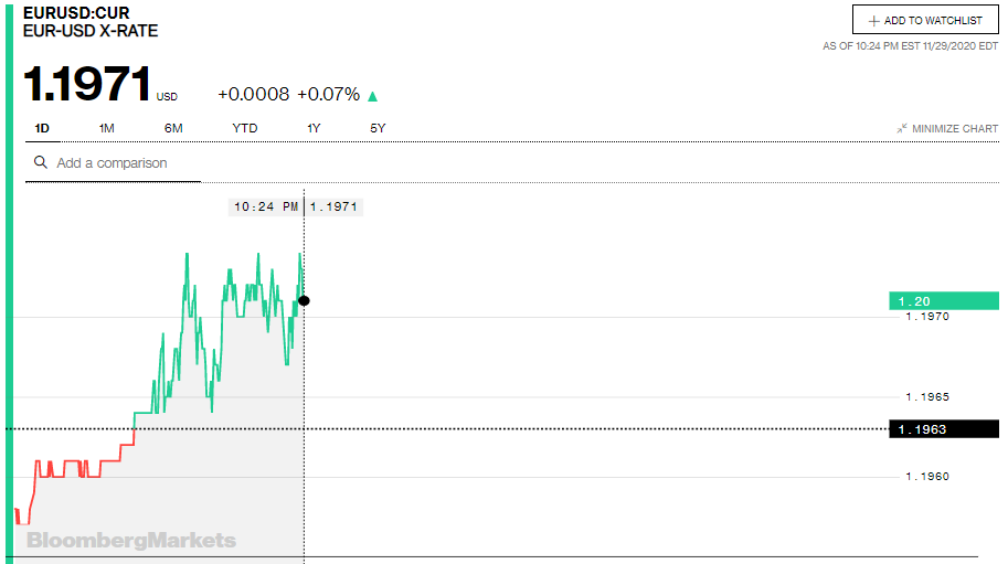 Tỷ giá euro hôm nay 30/11: Thị trường chợ đen và đa số ngân hàng có xu hướng tăng ngày đầu tuần - Ảnh 2.