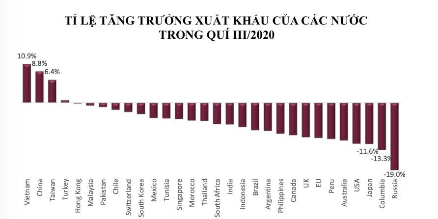 AFC Vietnam Fund: Việt Nam là điểm đến đầu tư tốt nhất, chú trọng đến cổ phiếu ngành gỗ - Ảnh 2.