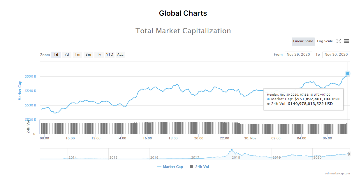 Tổng giá trị thị trường tiền kĩ thuật số và khối lượng giao dịch ngày 30/11. (Nguồn: CoinMarketCap).