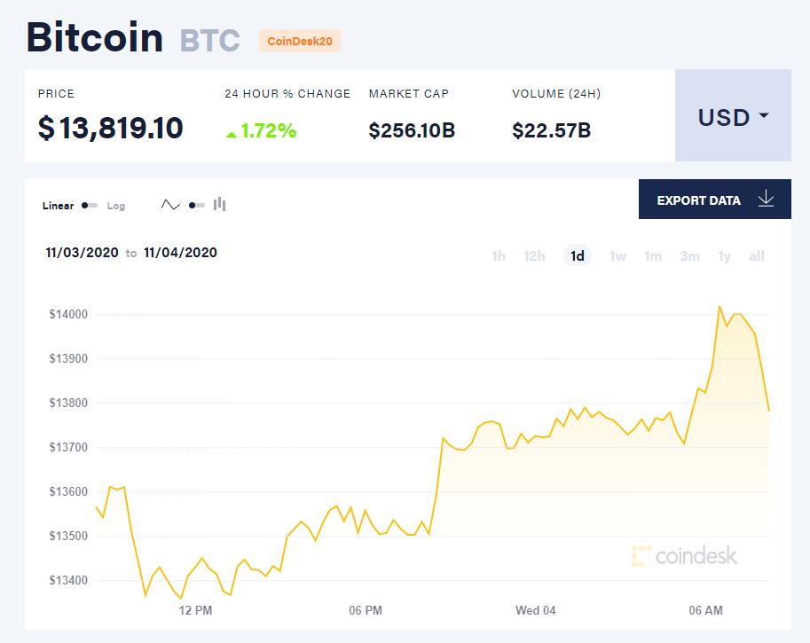 Chỉ số giá bitcoin hôm nay 4/11 (nguồn: CoinDesk).