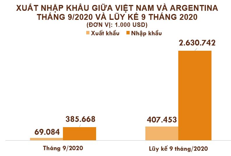 Xuất nhập khẩu Việt Nam và Argentina tháng 9/2020: Nhập khẩu đậu tương tăng trưởng mạnh - Ảnh 2.