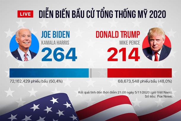 Trump khẳng định 'thắng cử dễ dàng' nếu kiểm phiếu hợp lệ - Ảnh 2.