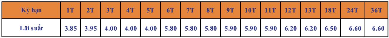 Lãi suất Ngân hàng SHB tháng 11/2020 mới nhất - Ảnh 3.