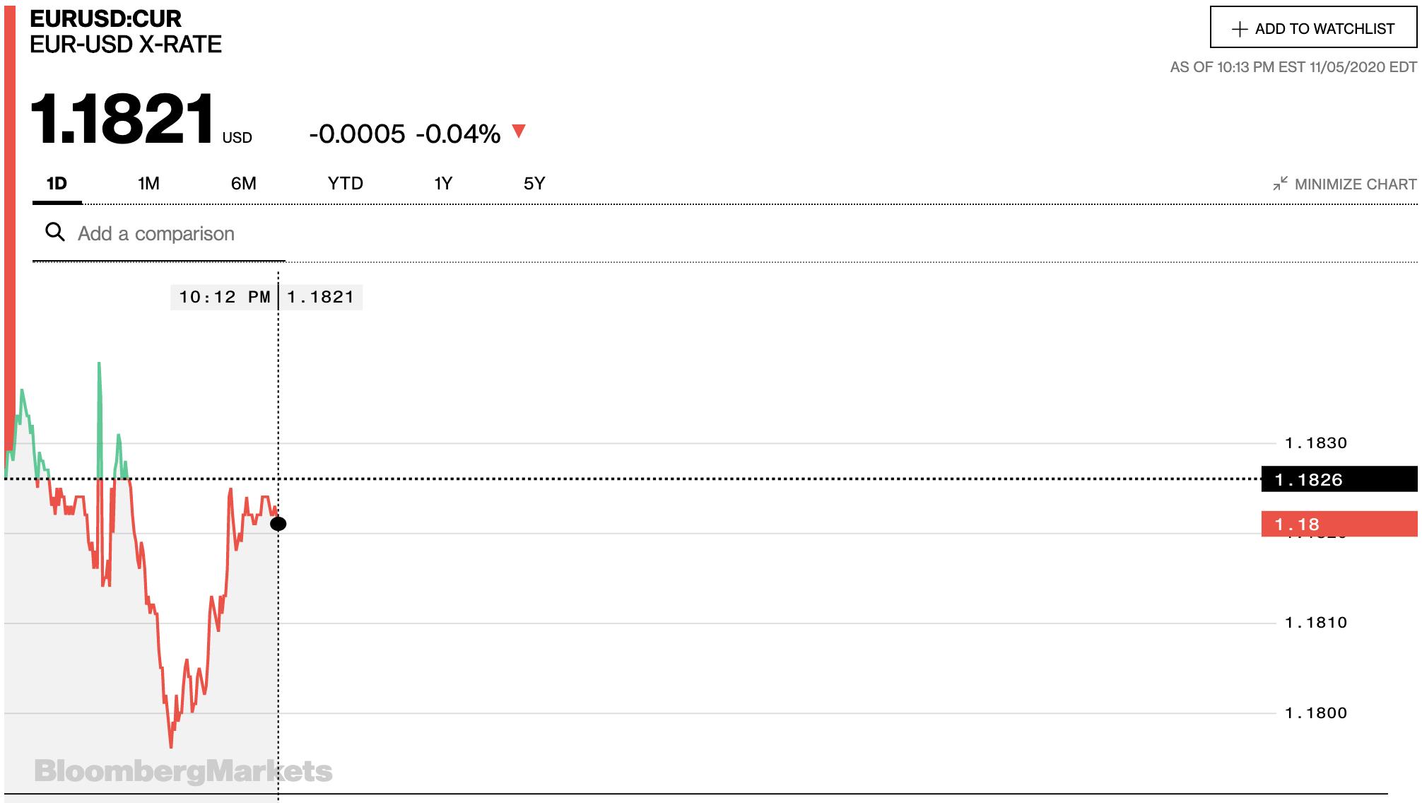 Tỷ giá euro hôm nay 6/11: Tiếp tục tăng đồng loạt tại các ngân hàng - Ảnh 2.