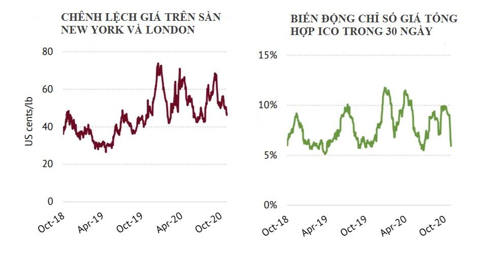 ICO: Chỉ số giá cà phê ICO tháng 10 giảm trở lại  - Ảnh 3.