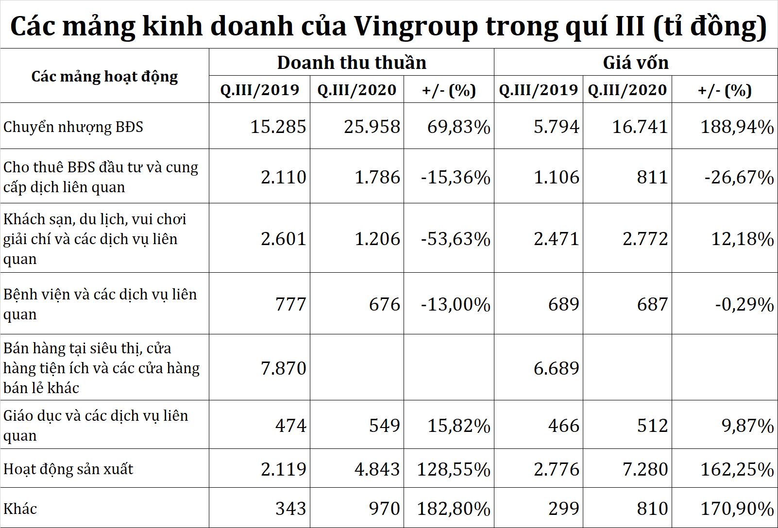 Các mảng kinh doanh góp bao nhiêu lợi nhuận cho Vingroup - Ảnh 1.