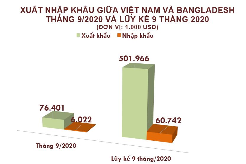 Xuất nhập khẩu Việt Nam và Bangladesh tháng 9/2020: Xuất siêu hơn 70 triệu USD - Ảnh 2.