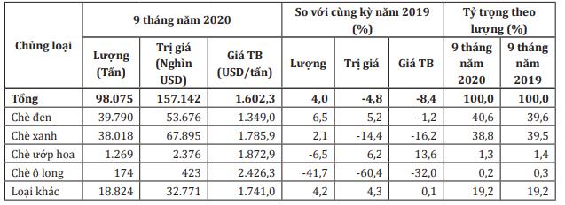 Xuất khẩu chè 10 tháng tăng 2,4% so với cùng kì - Ảnh 1.