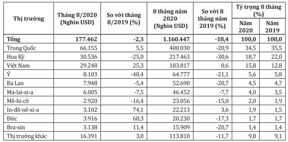 Canada vẫn tăng nhập khẩu đồ nội thất gỗ từ Việt Nam bất chấp dịch COVID-19 - Ảnh 2.