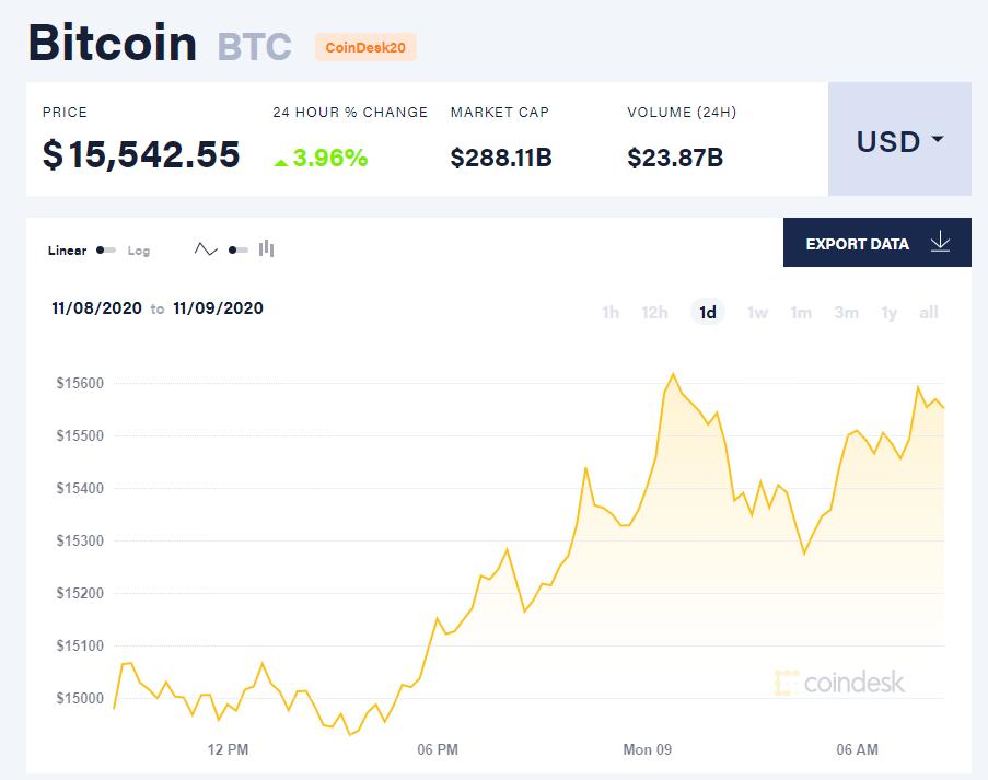 Chỉ số giá bitcoin hôm nay 9/11 (nguồn: CoinDesk).