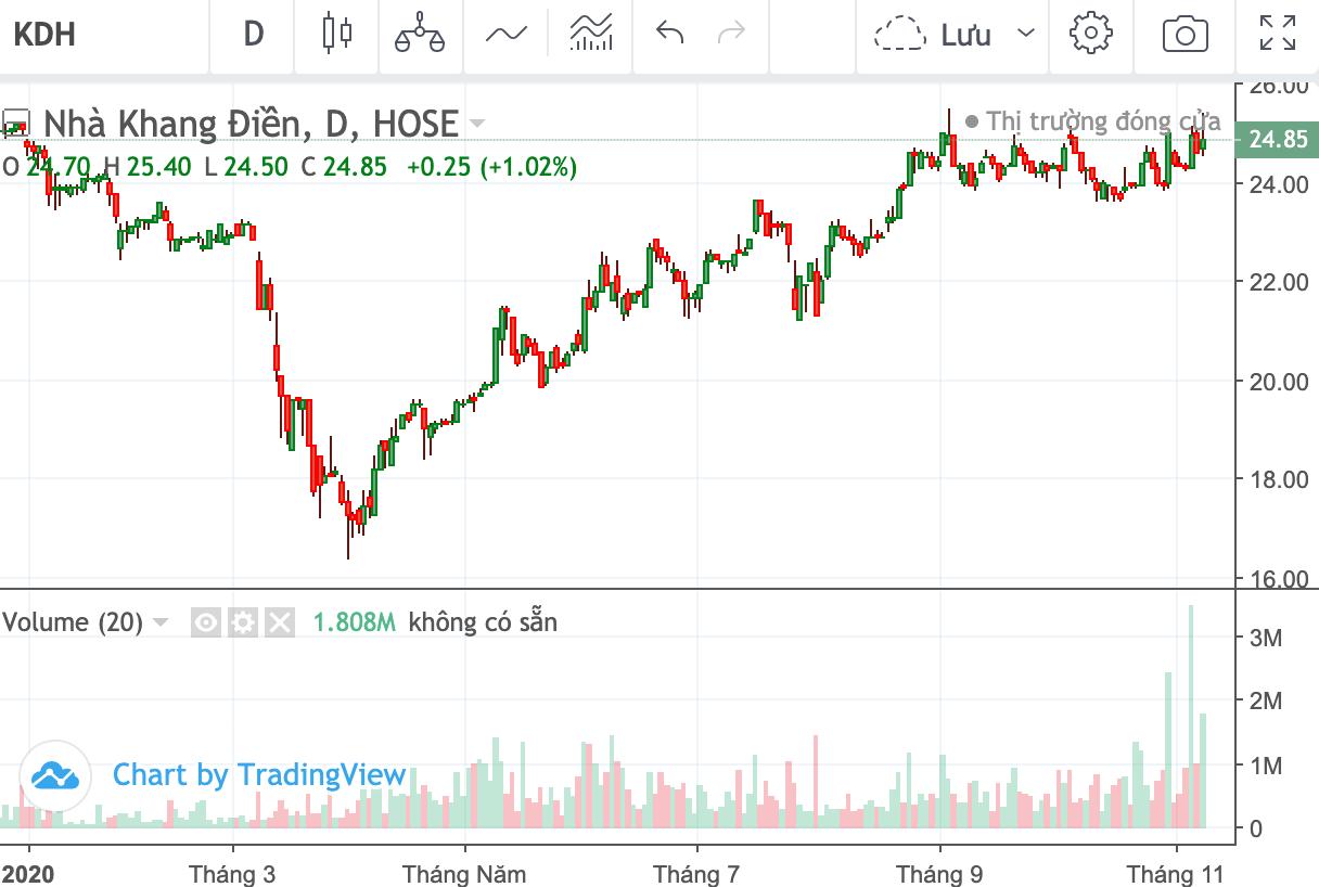 Dragon Capital giảm tỉ lệ sở hữu tại Nhà Khang Điền xuống gần 16% - Ảnh 2.