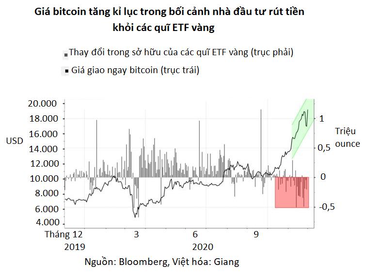 Mua vàng hay bitcoin: Cuộc tranh luận nóng bỏng trên Phố Wall hiện nay - Ảnh 2.