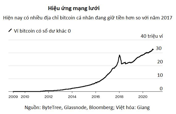 Mua vàng hay bitcoin: Cuộc tranh luận nóng bỏng trên Phố Wall hiện nay - Ảnh 3.