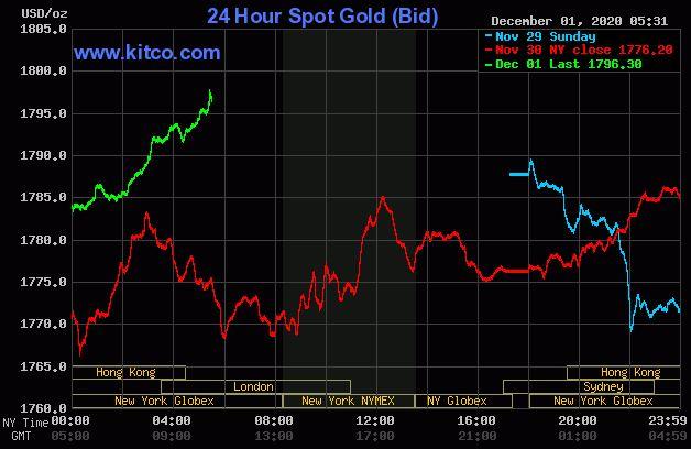 Dự báo giá vàng 2/12: Dứt đà giảm, sẽ phục hồi trở lại theo thị trường thế giới? - Ảnh 2.