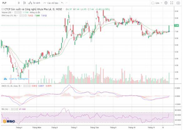 Cổ phiếu tâm điểm ngày 1/12: PVD, PLP, AFX - Ảnh 1.