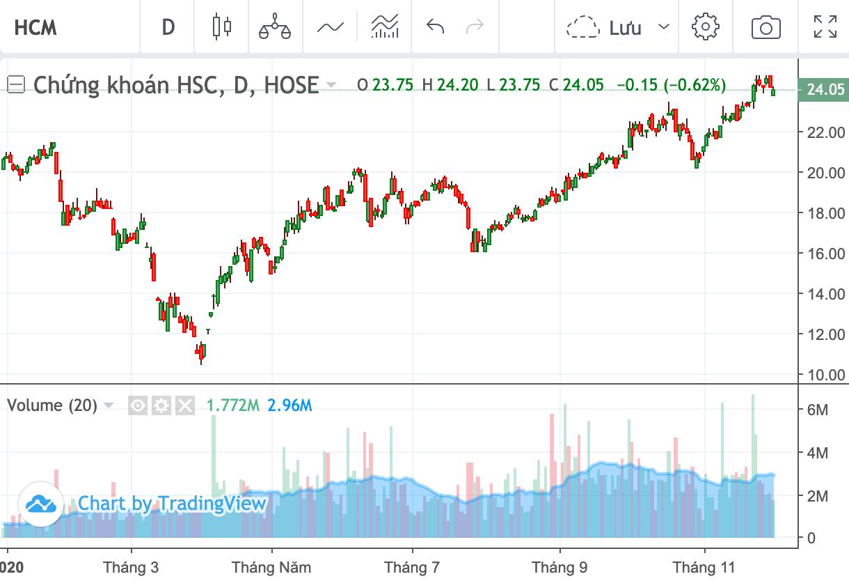 Cổ đông sáng lập tiếp tục đăng kí bán 25 triệu cổ phiếu HCM sau khi thoái bất thành  - Ảnh 1.