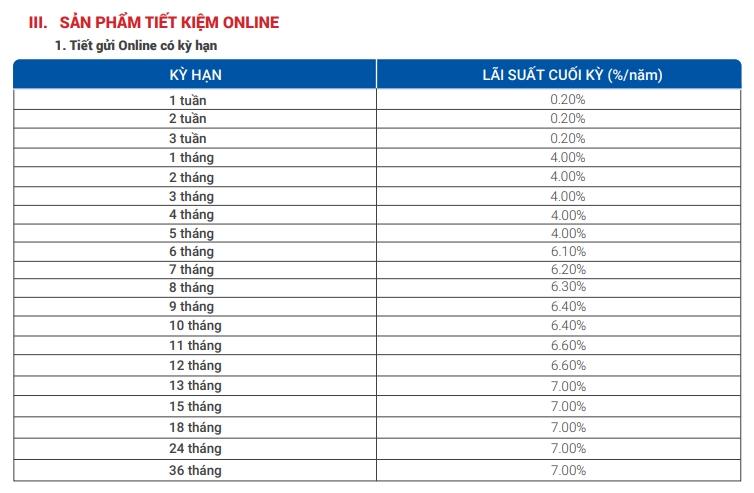 Lãi suất ngân hàng VietBank cập nhật tháng 12/2020  - Ảnh 2.