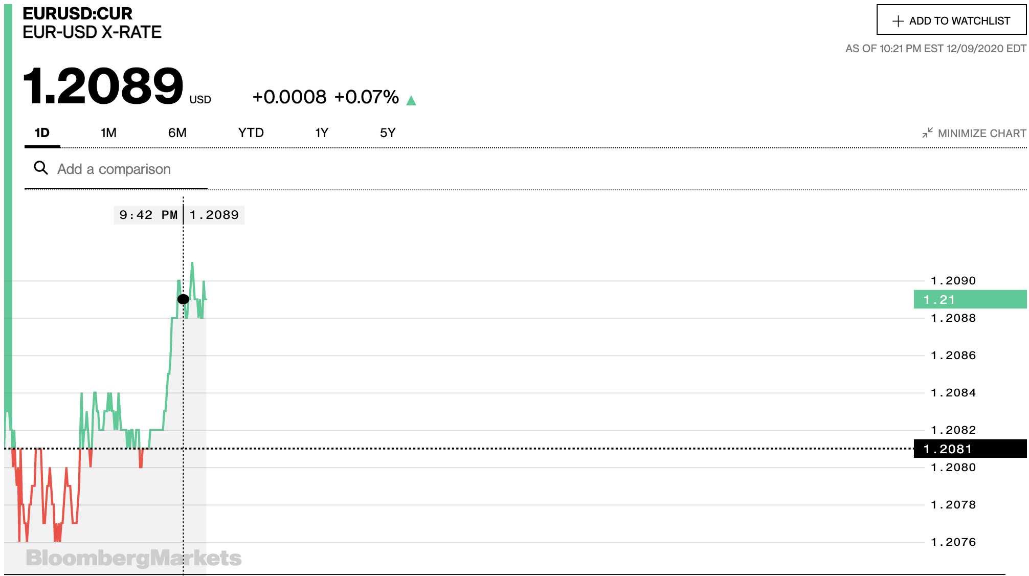 Tỷ giá euro hôm nay 10/12: Đồng loạt giảm tại các ngân hàng trong nước - Ảnh 2.