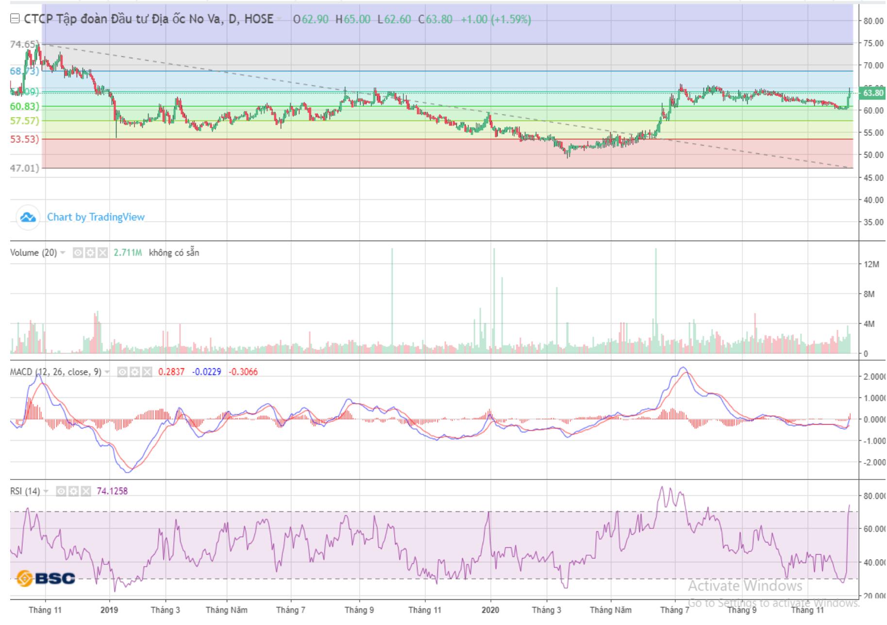 Cổ phiếu tâm điểm ngày 11/12: VCB, NVL, VJC - Ảnh 3.