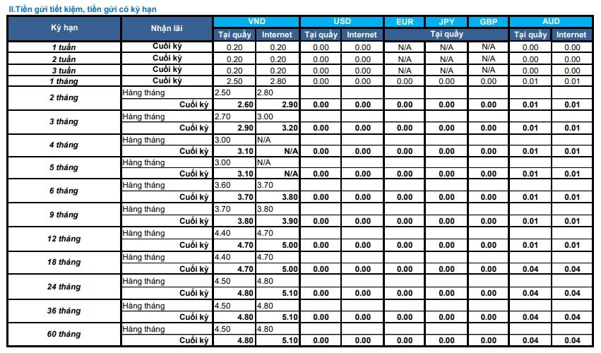 Lãi suất ngân hàng Shinhan Bank mới nhất tháng 12/2020 - Ảnh 1.