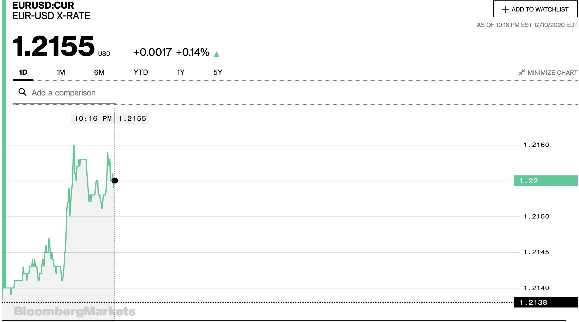 Tỷ giá euro hôm nay 11/12: Tăng tại các ngân hàng trong nước và thị trường chợ đen - Ảnh 2.
