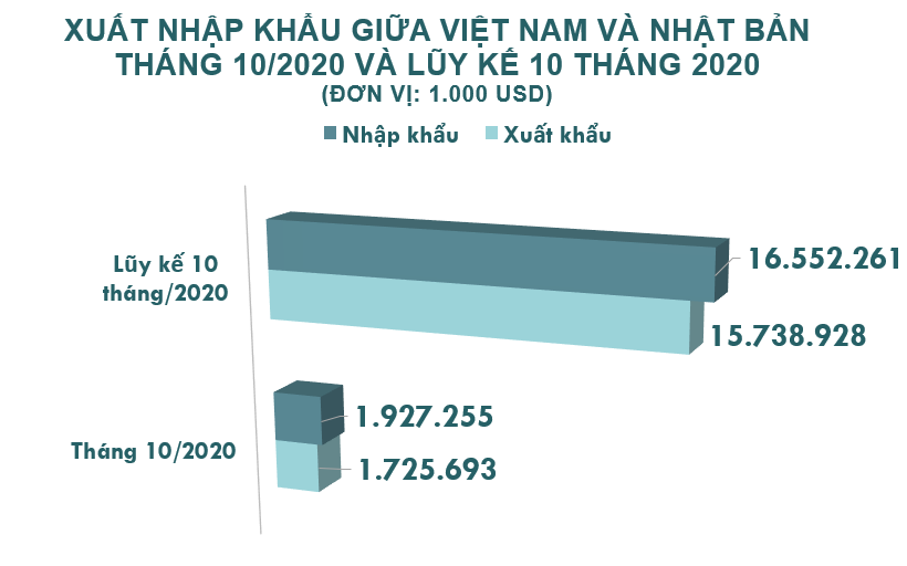 Xuất nhập khẩu Việt Nam và Nhật Bản tháng 10/2020: Xuất khẩu gỗ và sản phẩm gỗ tăng vọt - Ảnh 2.