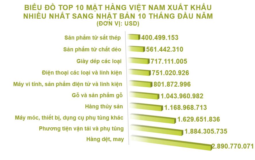 Xuất nhập khẩu Việt Nam và Nhật Bản tháng 10/2020: Xuất khẩu gỗ và sản phẩm gỗ tăng vọt - Ảnh 3.