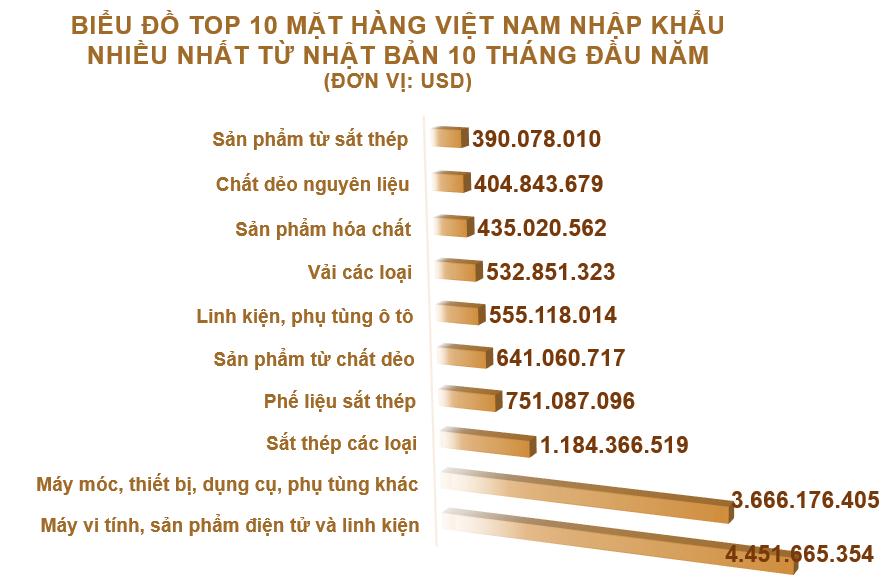 Xuất nhập khẩu Việt Nam và Nhật Bản tháng 10/2020: Xuất khẩu gỗ và sản phẩm gỗ tăng vọt - Ảnh 5.