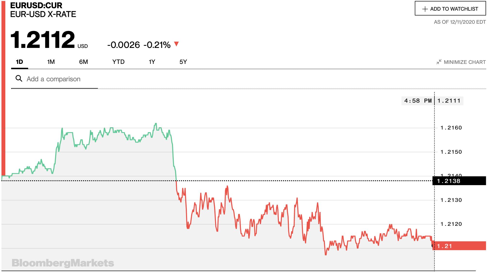 Tỷ giá euro hôm nay 12/12: Biến động trái chiều tại các ngân hàng - Ảnh 2.