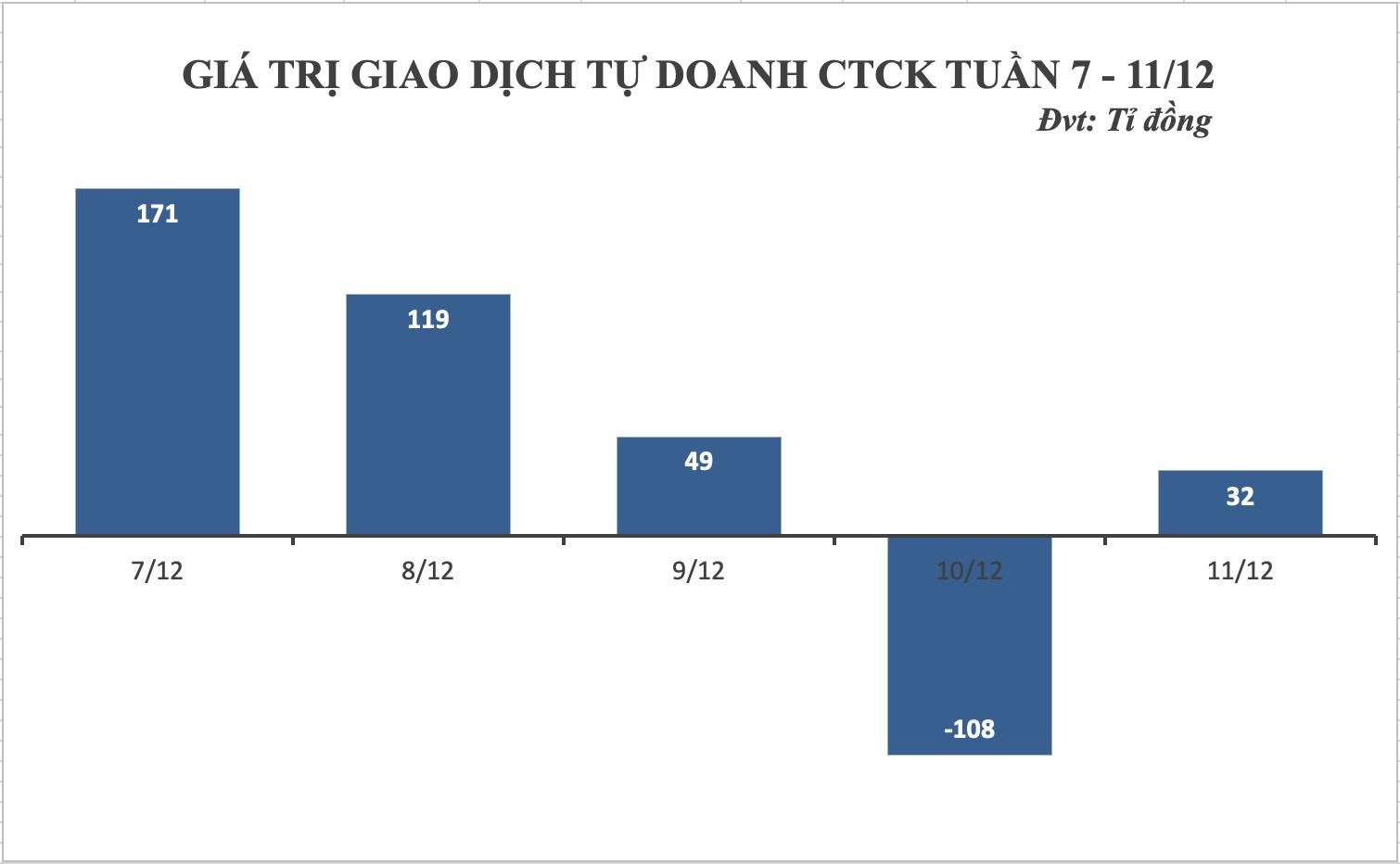 Tuần 7 - 11/12: Tự doanh đảo chiều mua ròng hơn 260 tỷ đồng, tập trung giao dịch HPG - Ảnh 1.
