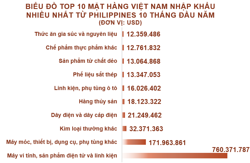 Xuất nhập khẩu Việt Nam và Philippines tháng 10/2020: Xuất siêu hơn 99 triệu USD - Ảnh 5.