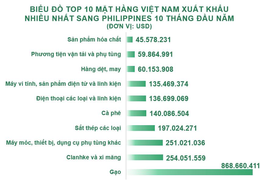 Xuất nhập khẩu Việt Nam và Philippines tháng 10/2020: Xuất siêu hơn 99 triệu USD - Ảnh 3.