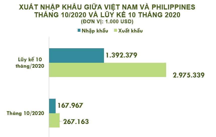 Xuất nhập khẩu Việt Nam và Philippines tháng 10/2020: Xuất siêu hơn 99 triệu USD - Ảnh 2.