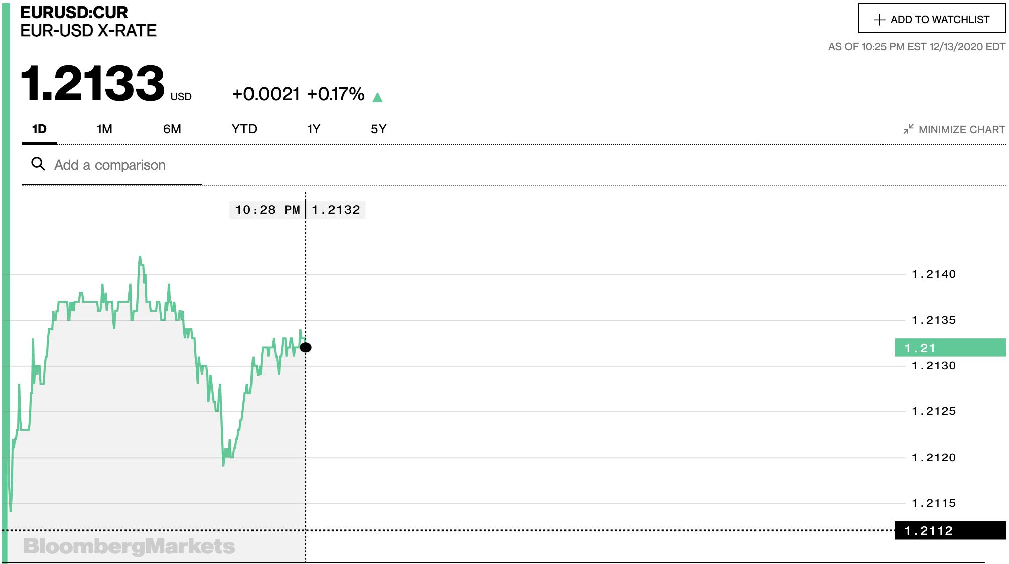 Tỷ giá euro hôm nay 14/12: Xu hướng giảm chiếm đa số ngân hàng ngày đầu tuần - Ảnh 2.