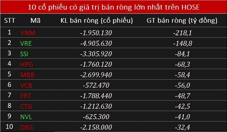 Khối ngoại bán ròngtỷ đồng, tập trung xả VNM - Ảnh 1.
