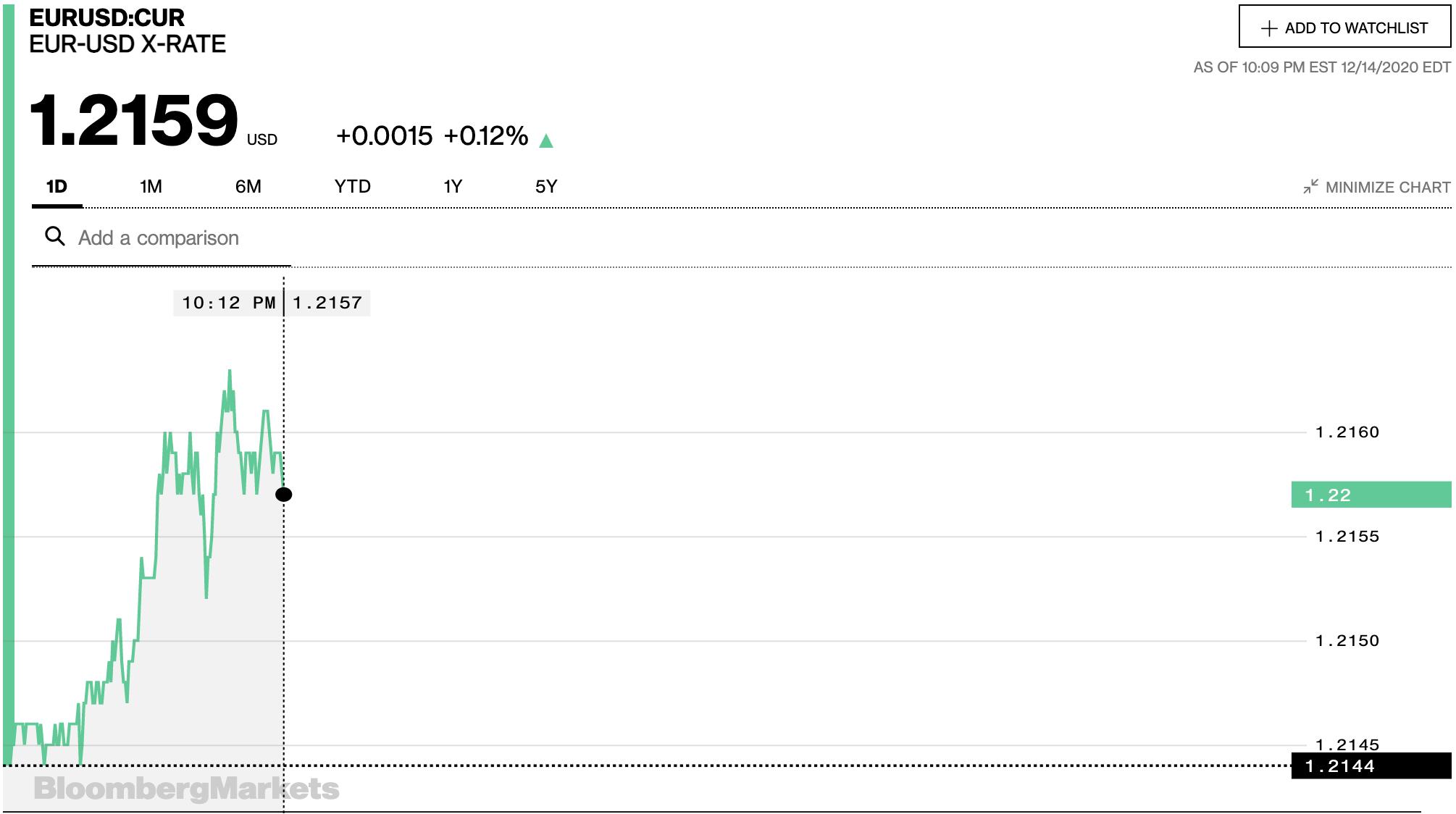 Tỷ giá euro hôm nay 15/12: Tăng đồng loạt tại các ngân hàng - Ảnh 2.