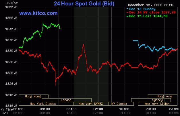 Dự báo giá vàng 16/12: Kì vọng về gói kích thích kinh tế mới, vàng sẽ tiếp đà tăng? - Ảnh 2.