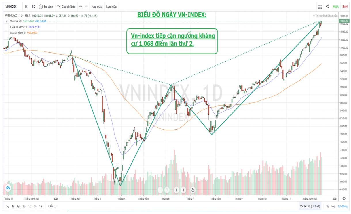 Nhận định thị trường chứng khoán ngày 17/12: Tiến tới ngưỡng cản 1.080 điểm - Ảnh 1.