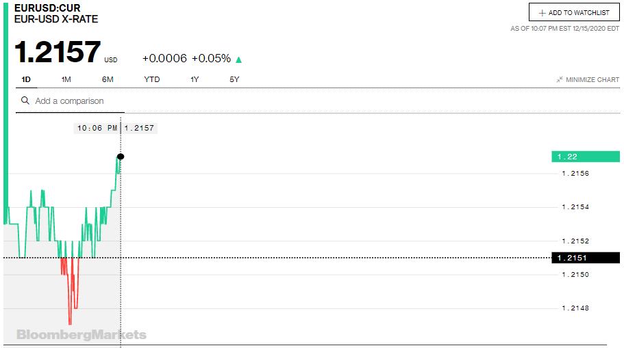 Tỷ giá euro hôm nay 16/12: Quay đầu giảm đồng loạt tại các ngân hàng - Ảnh 2.