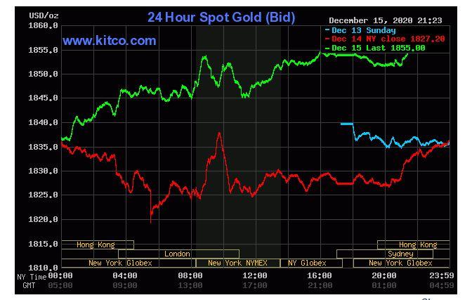 Giá vàng hôm nay 16/12: Vàng SJC bật tăng 200.000 đồng/lượng - Ảnh 2.