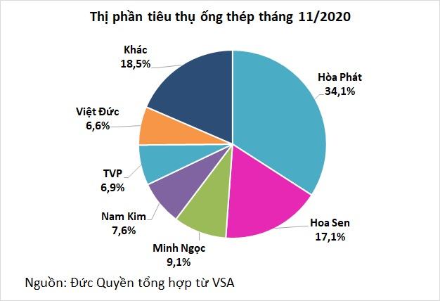 Hòa Phát xuất xưởng trên 500.000 tấn HRC, giá bán đang tăng mạnh - Ảnh 2.