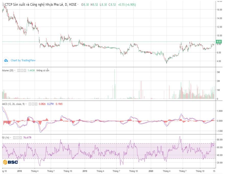 Cổ phiếu tâm điểm ngày 17/12: PLP, D2D, SNZ - Ảnh 1.