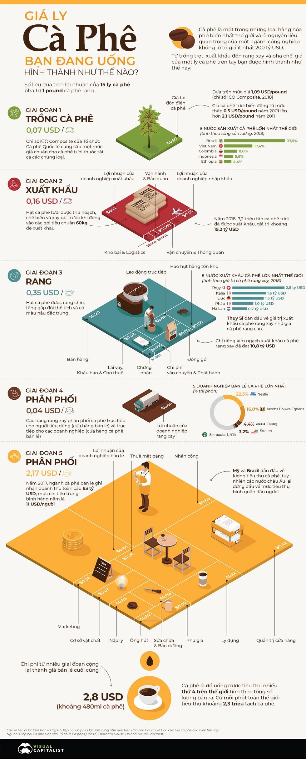 [Infographic] Giá ly cà phê bạn đang nhâm nhi từ đâu mà có? - Ảnh 1.