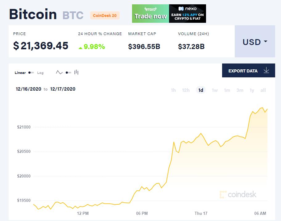 Chỉ số giá bitcoin hôm nay 17/12. (Nguồn: CoinDesk).