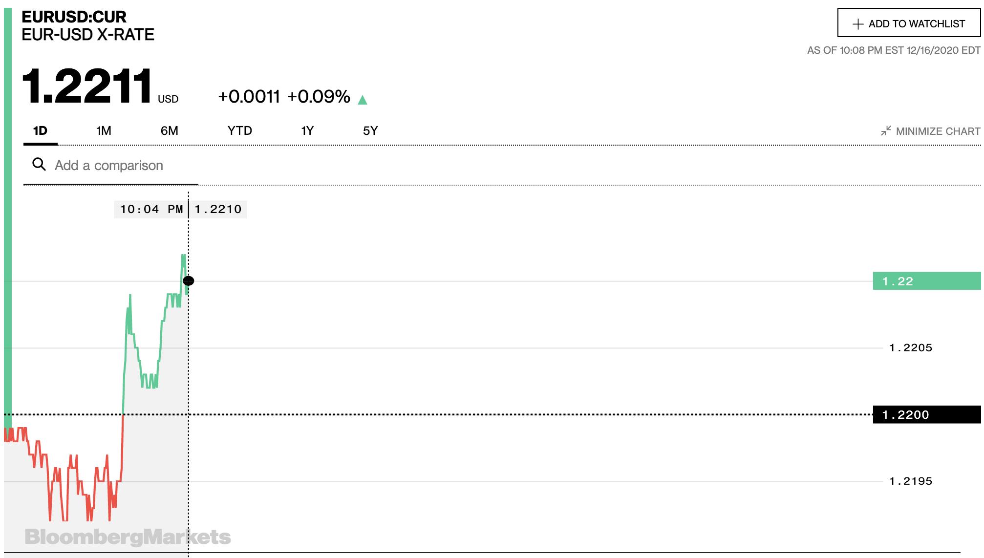 Tỷ giá euro hôm nay 17/12: Đồng loạt tăng trở lại tại các ngân hàng trong nước - Ảnh 2.